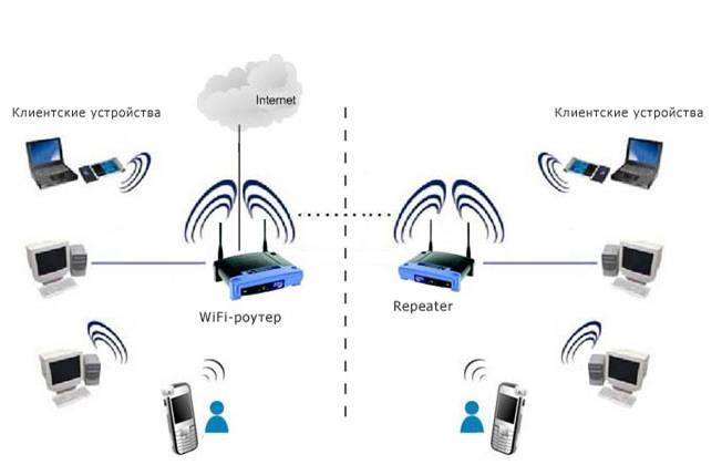 Сеть wi-fi своими руками